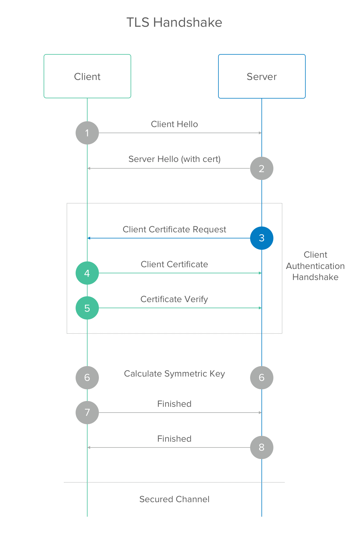 TLS Client Authentication for Internal Services | Okta Developer