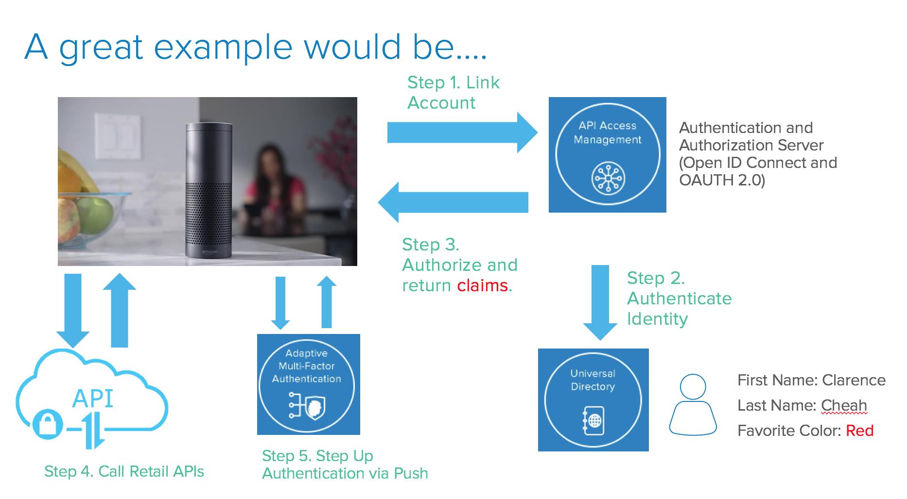 Linking Your Alexa Skill Securely with Okta | Okta Developer