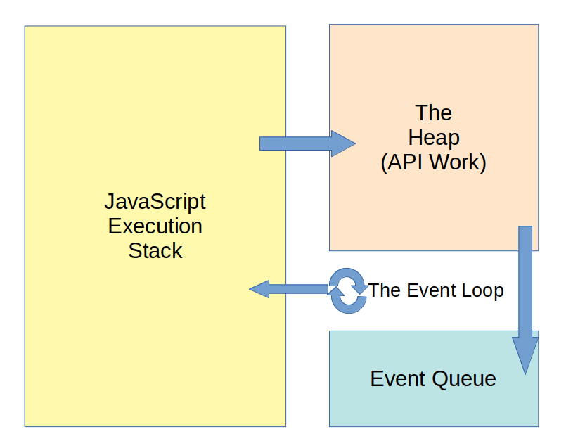 The History (and Future) of Asynchronous JavaScript | Okta Developer