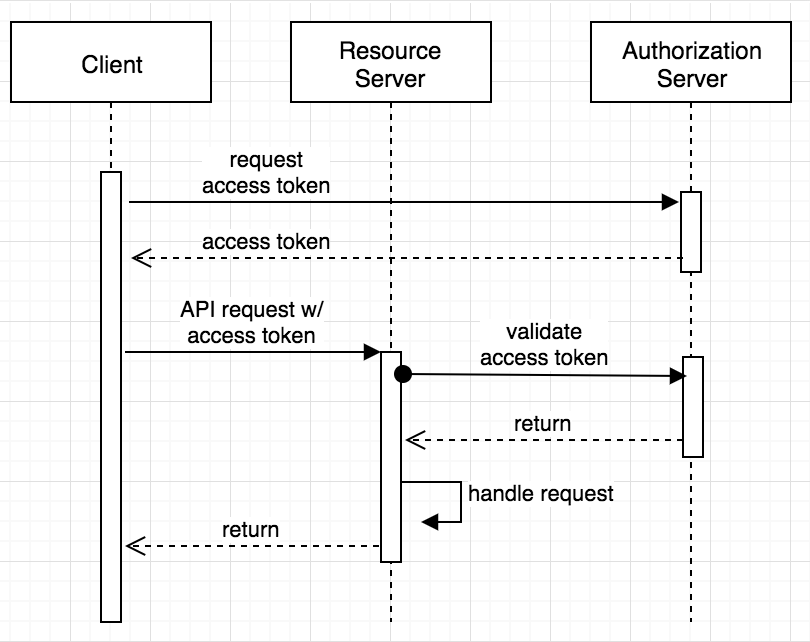 Client credentials sequence diagram