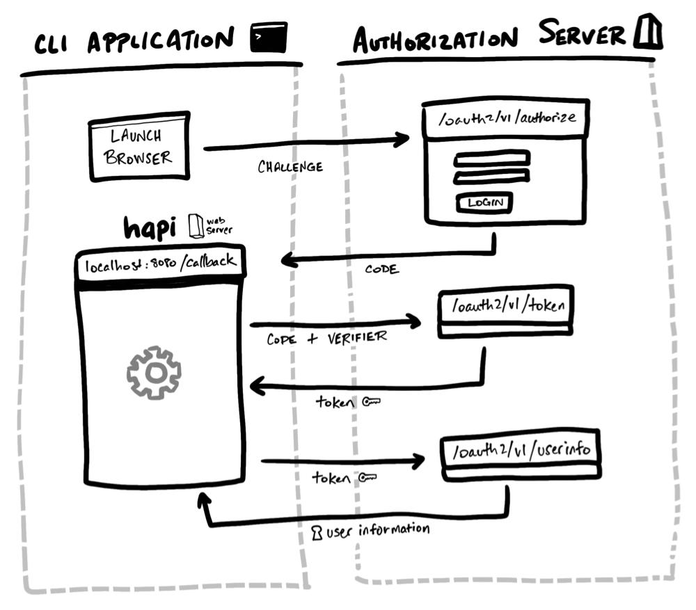 Build a Command Line Application with Node.js