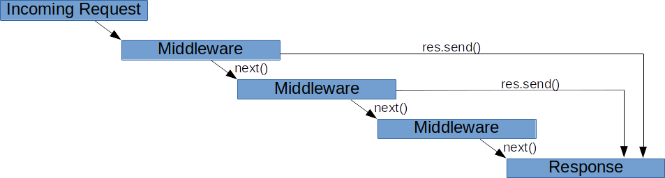 Build and Understand Express Middleware through Examples