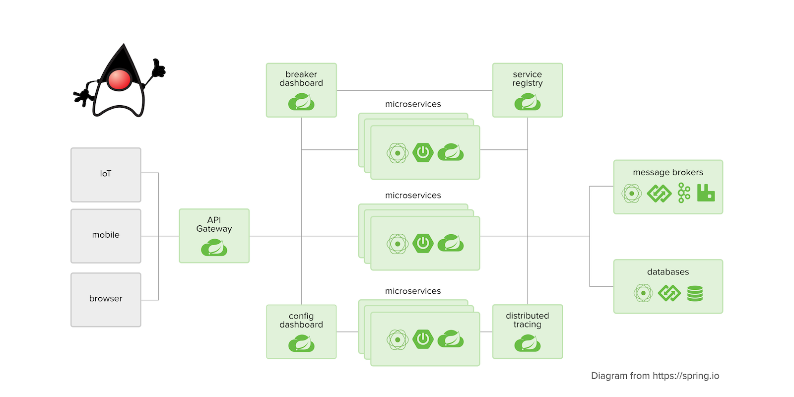 Java Microservices with Spring Boot and Spring Cloud | Okta