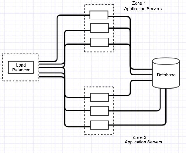 Debugging JVM Performance Issues at Okta | Okta Developer
