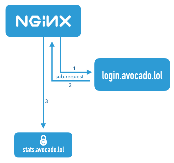 Use nginx to Add Authentication to Any Application | Okta Developer