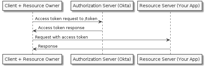 Secure a Node API with OAuth 2 0 Client Credentials | Okta