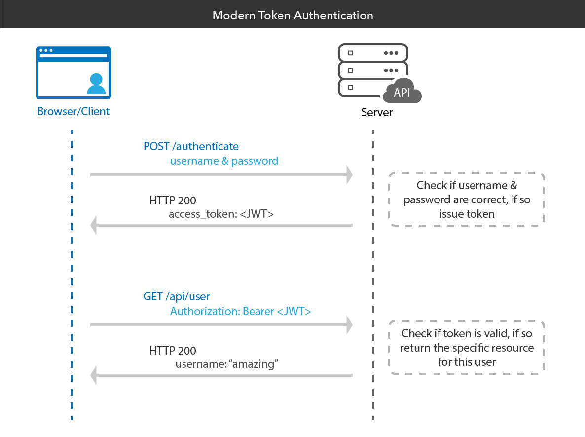 Modern Token Authentication in Node with Express | Okta