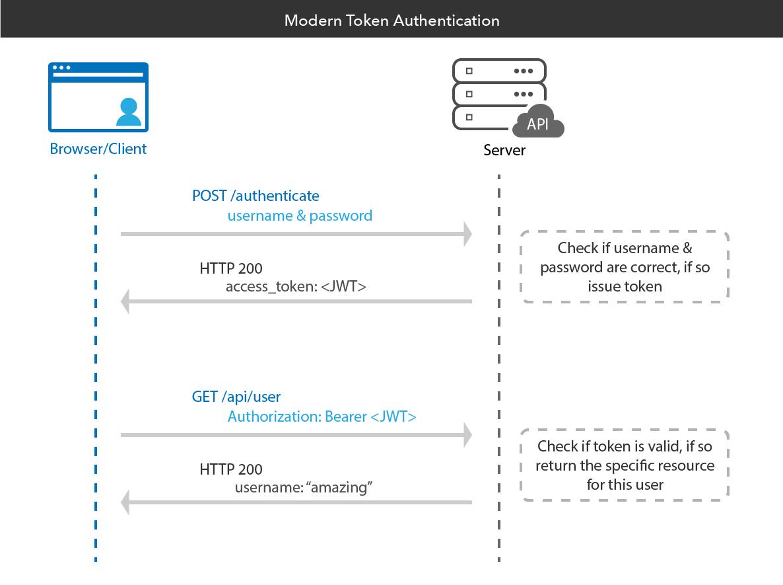 Modern Token Authentication in Node with Express | Okta Developer