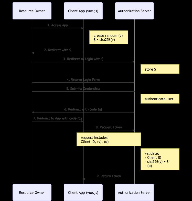 OAuth 2 0 for Native and Mobile Apps | Okta Developer