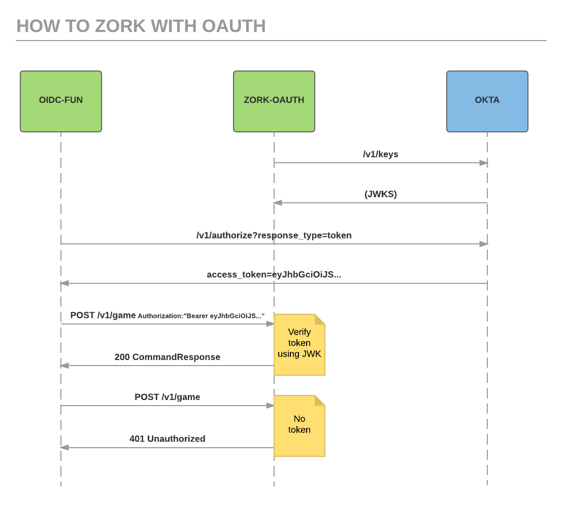 Play Zork, Learn OAuth | Okta Developer