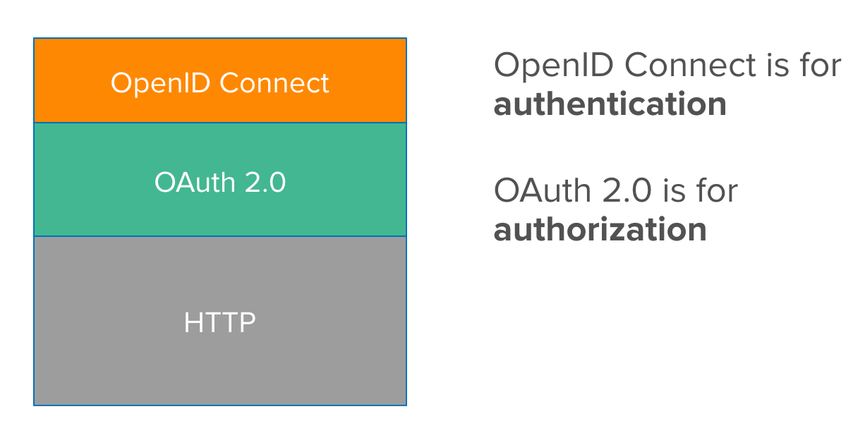 Spring Boot 2 1: Outstanding OIDC, OAuth 2 0, and Reactive