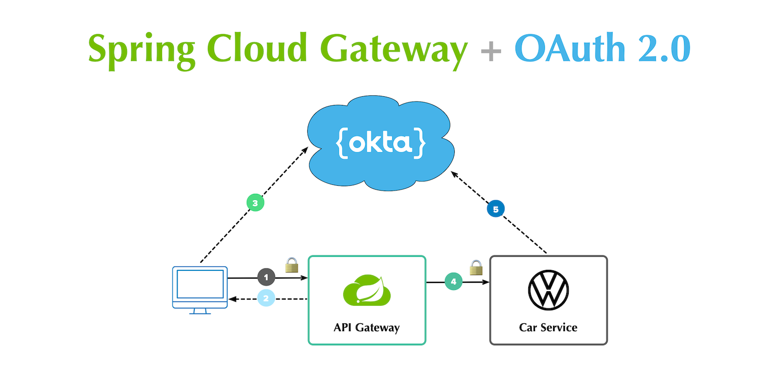 with Spring Cloud Gateway