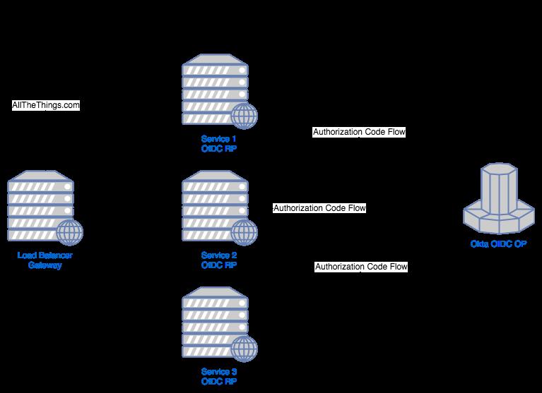 Use Kong Gateway to Centralize Authentication   Okta Developer