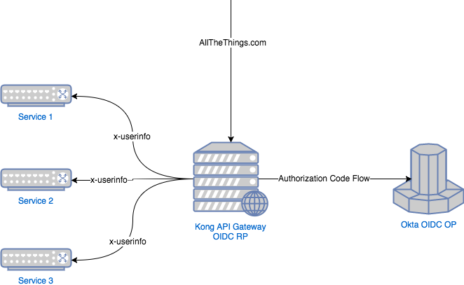 Use Kong Gateway to Centralize Authentication | Okta Developer
