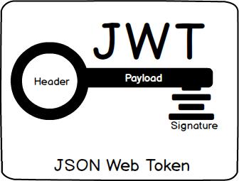 What Happens If Your JWT Is Stolen? | Okta Developer