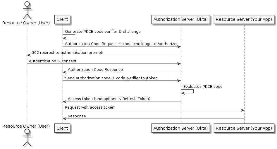 Build a Desktop App with Electron and Authentication | Okta