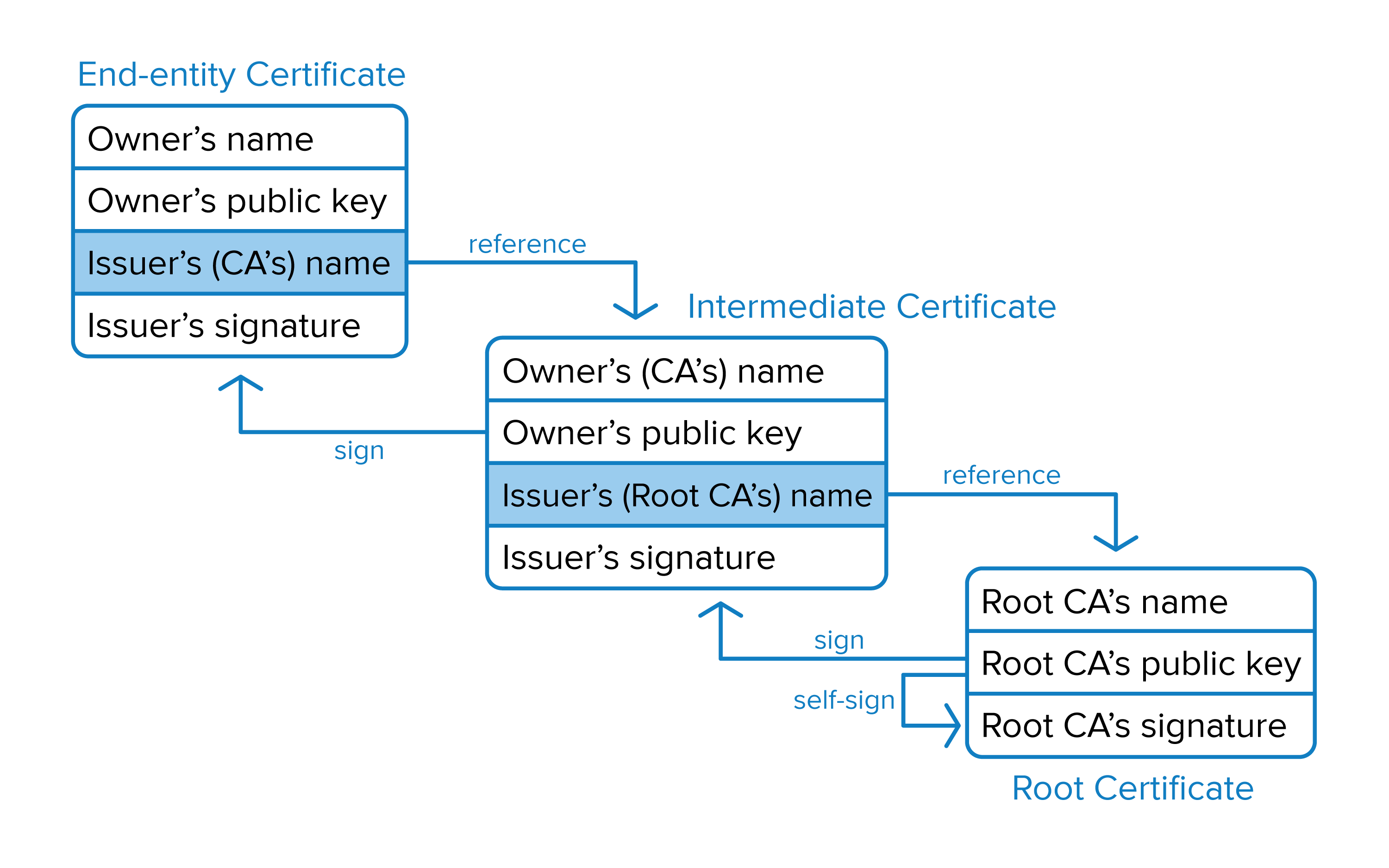 Illustrating the chain of trust from a root CA through an intermediate certificate