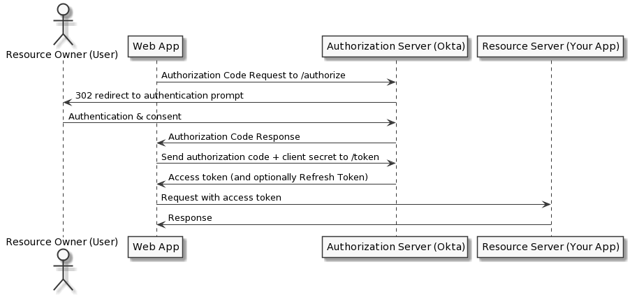 OAuth 2 0 and OpenID Connect | Okta Developer