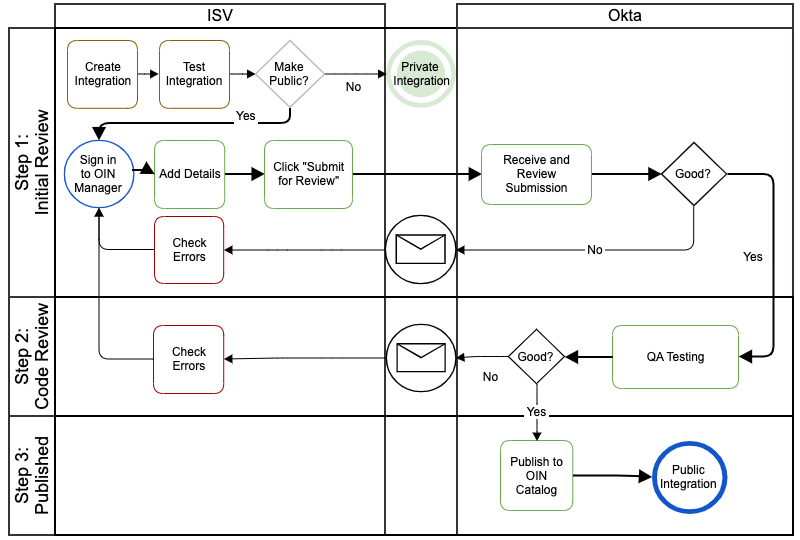 ISV Submission process flow